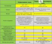 Четириместна инфрачервена сауна INFRARED SAUNA KD-5004HT
